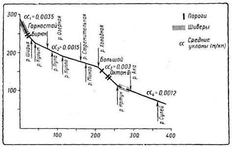 Рис. 1. Профиль водного маршрута (данные условные)