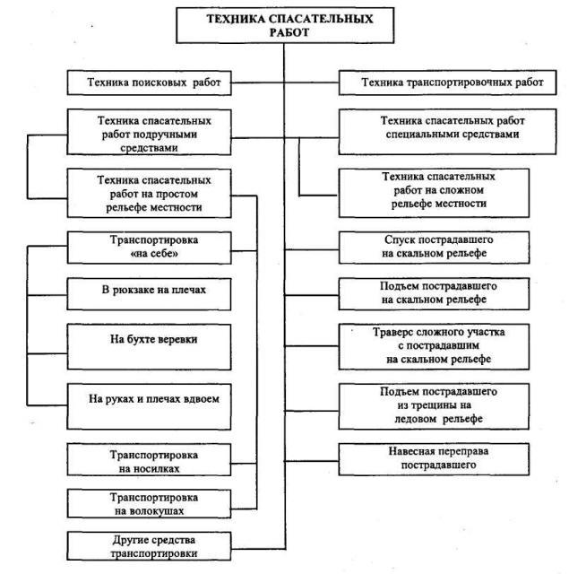 Рис. 1. Классификация техники спасательных работ