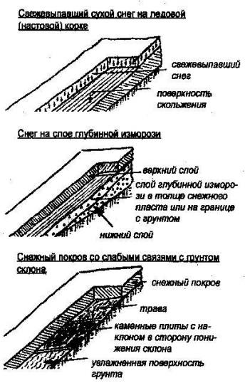 Рис. 4. Некоторые примеры неустойчивости снежного покрова