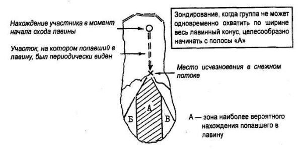 Рис. 5. Последовательность зондирования