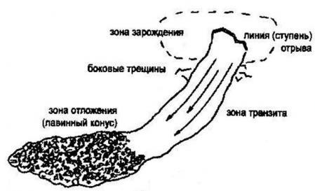 Рис. 5. Элементы лавины