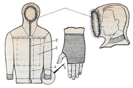 Рис. 5. Ветрозащитная куртка типа «анорак»: 1 - оторочка капюшона ворсистым мехом; 2 - молниевая застежка; 3 - нагрудный карман; 4 - накладная планка; 5 - заделка обшлага рукава
