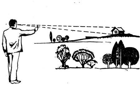 Рис. 4. Определение расстояния по высоте предмета