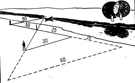 Рис. 10. Определение ширины реки шагами