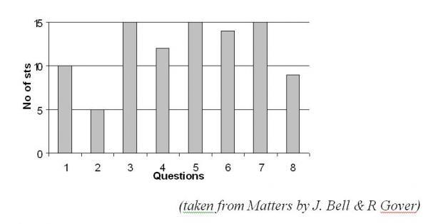 How to write a survey